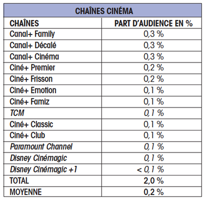 chaines cinema cb expert