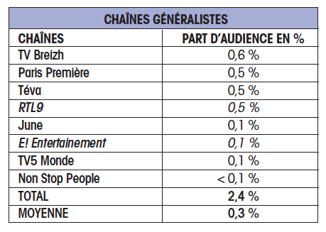 chaines generalistes cb expert