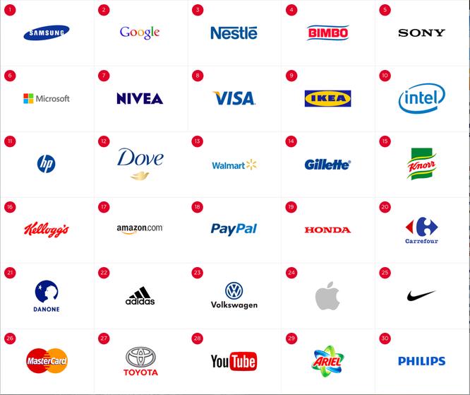 logos 30 marques preferees monde en 2015 cb expert