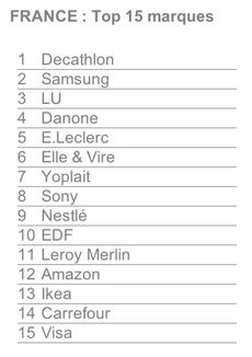 top 15 marques preferees des francais en 2015 cb expert