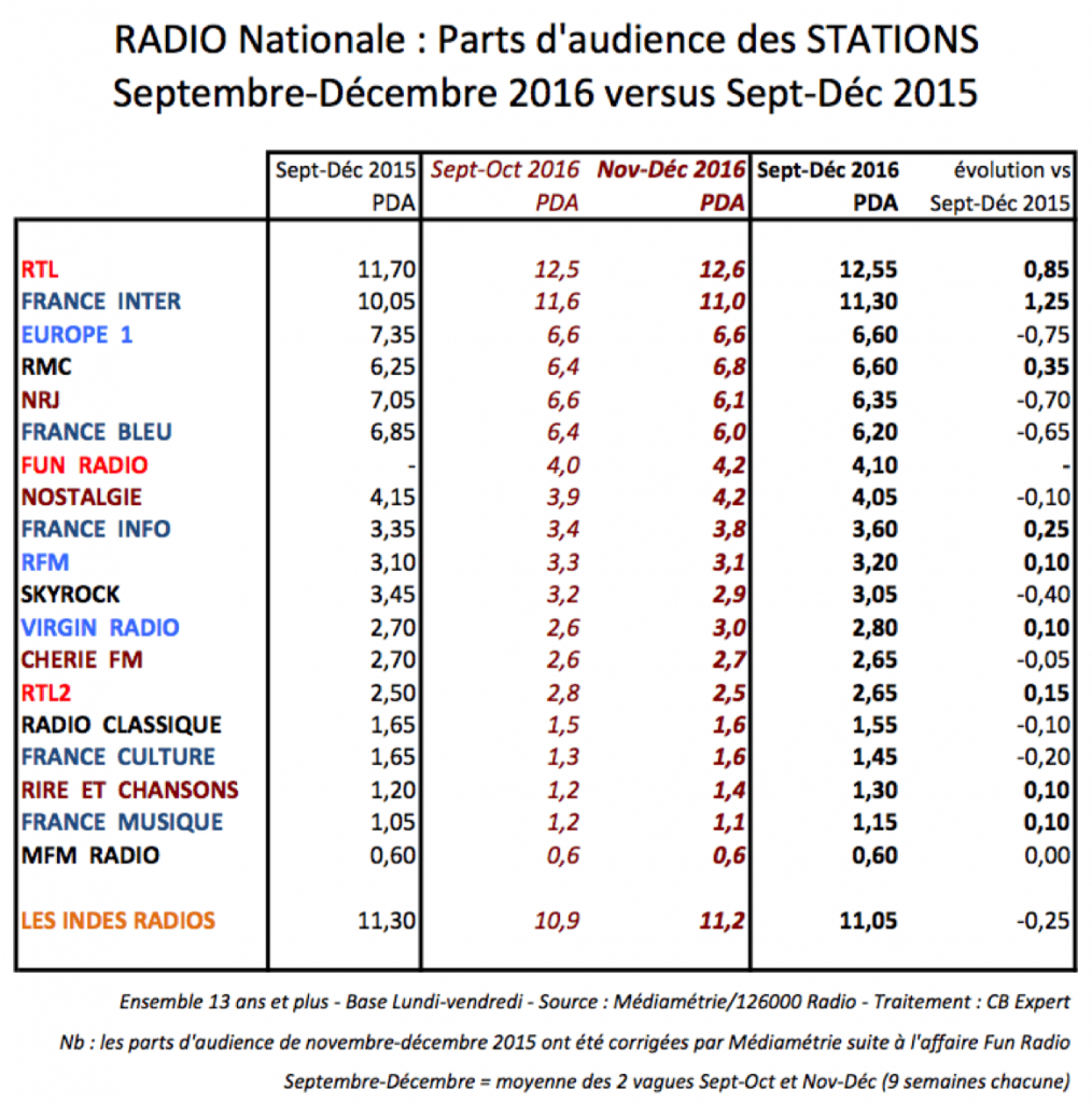 mediametrie-radio-tableau-sept-dec-2016-min