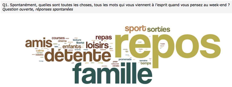 Les Week Ends Des Francais La Famille Et Les Amis D Abord Cb Expert