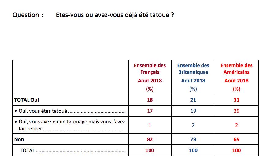 Combien De Francais Sont Tatoues Et Quel Est Leur Profil Cb Expert